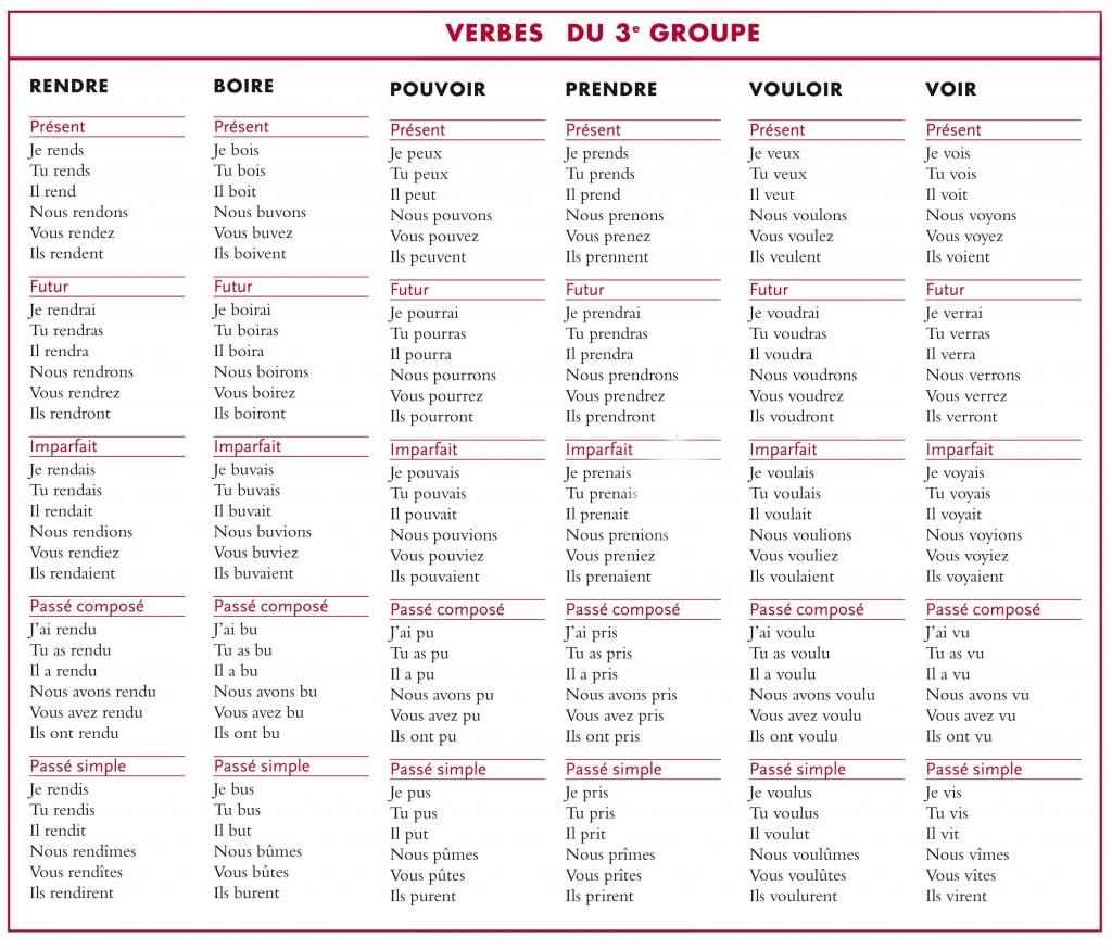 Tableau de conjugaison la librairie des ecoles for A table en espagnol