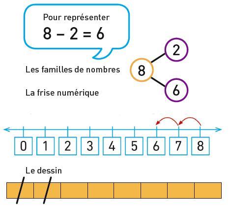 Maths - Fichiers de l'élève A et B CP - Nouvelle édition