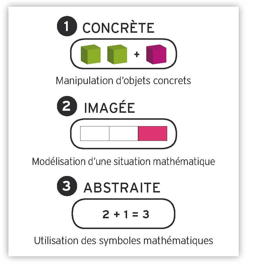 Concret-image-abstrait