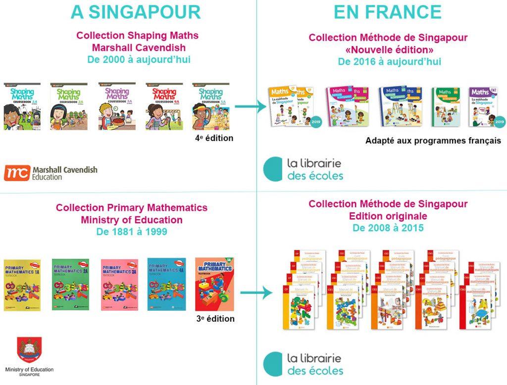 mapping - la librairie des écoles - méthode de Singapour